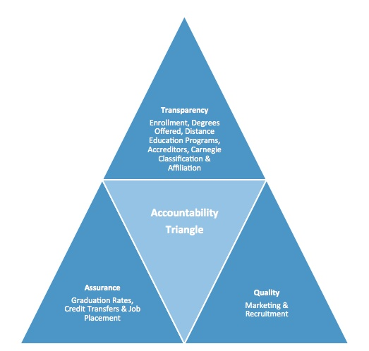 Accountability Triangle