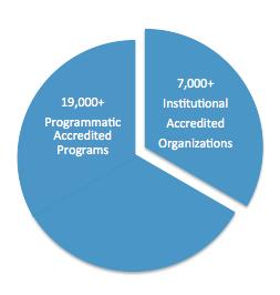 Accreditation Pie Chart