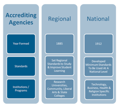 Accrediting Agencies