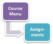 Assignments Tool