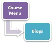 Blogs Tool
