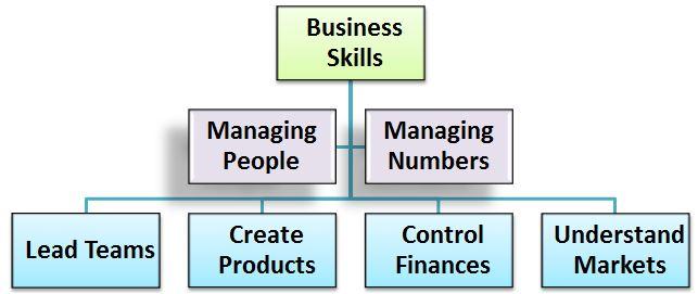 business-student-skills