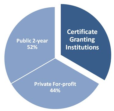 Certificate Granting Institutions