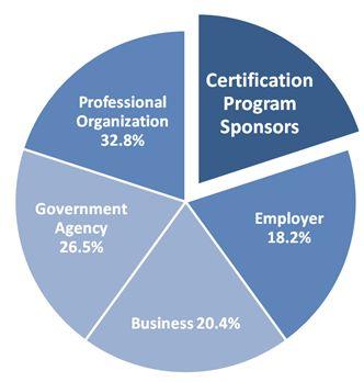 Certification Sponsors