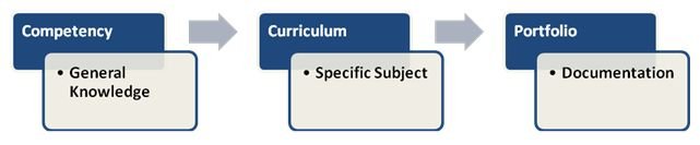Certification Types