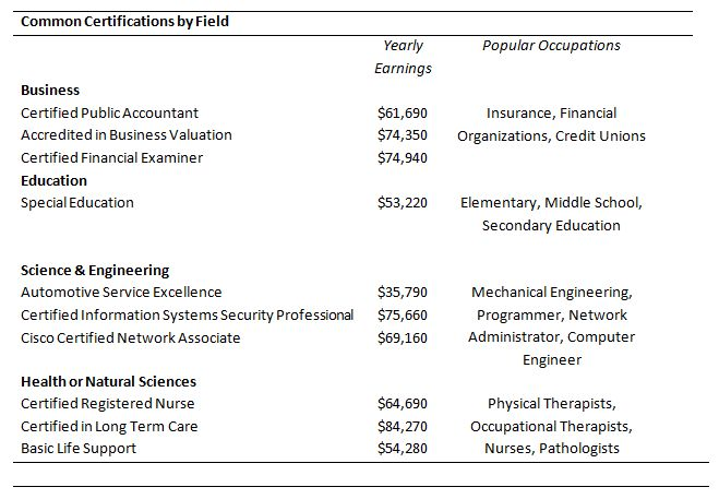 Common Certifications by Field