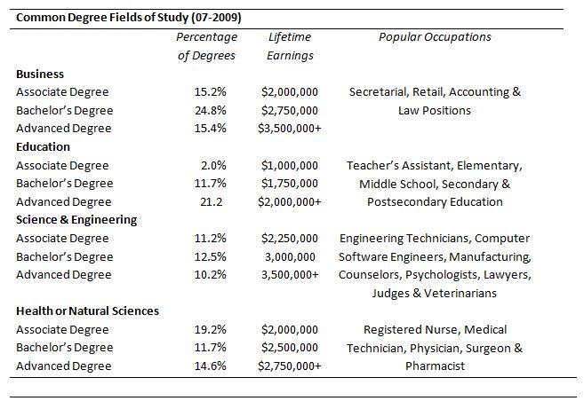 Common Degree Fields of Study