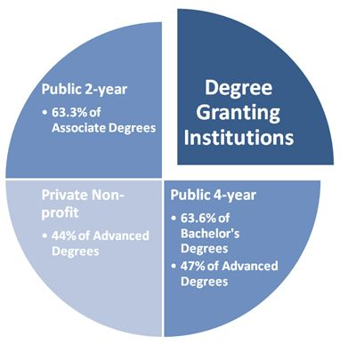 Degree Granting Institutions