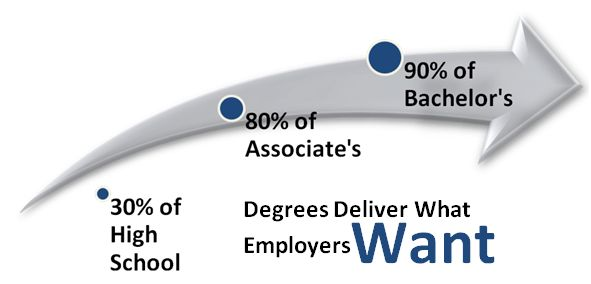 Degrees Employers Want