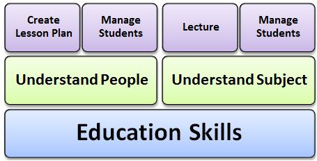 education-student-skills