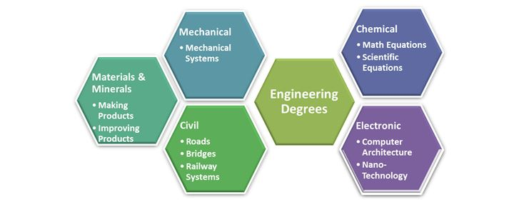engineering-degrees