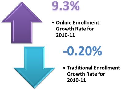 Enrollment Percentages