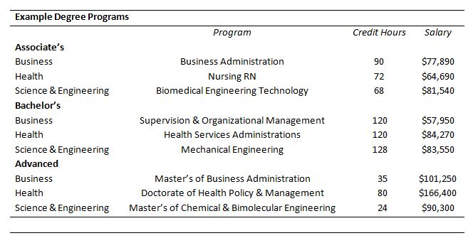 Example Degree Programs