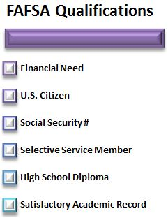 FAFSA Qualifications
