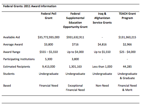 Chart covering available Federal Grants as of 2011