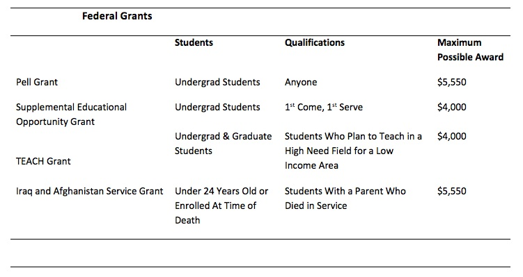 Chart providing information on types of available Federal Grants