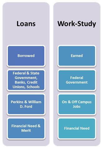 Loans & Federal Work Study