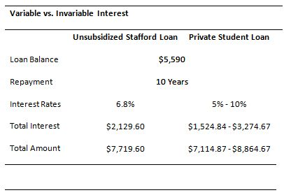 Varible Interest Rates