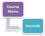 Journals Tool