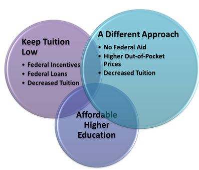 Keep Tuition Low