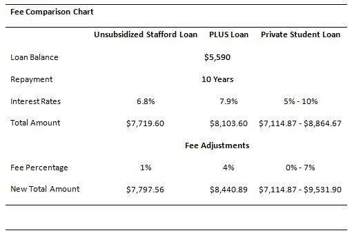 Loan Fees