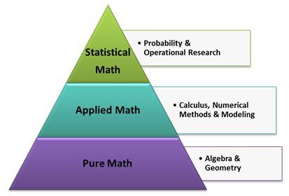 math-degrees