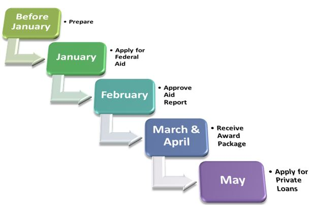 Monthly FInancial Aid Guide