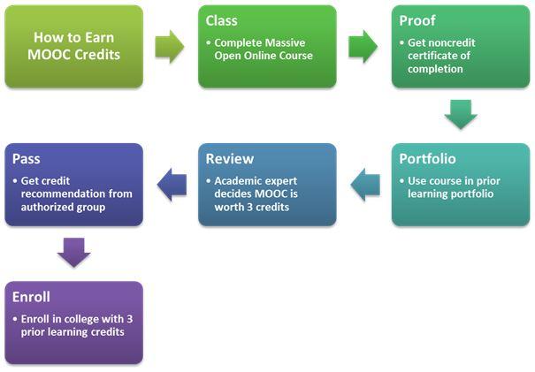How to Earn MOOC Credit