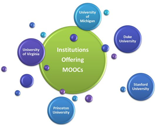 Institutions Offering MOOCs