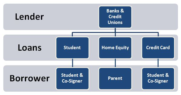 Private Lenders