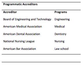 Programmatic Accreditors