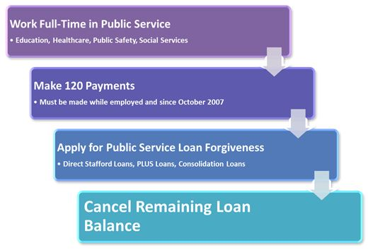 Public Service Forgiveness