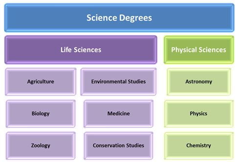 science-degrees