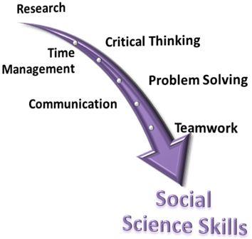 Social Science Skills