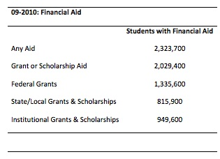 Statistics on Students with Financial Aid