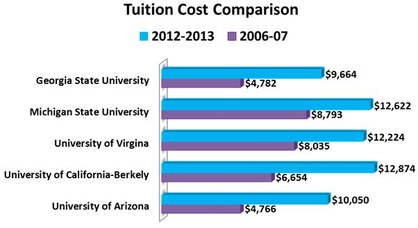 Tuition Comparison