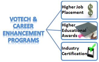 Votech and Career Enhancement