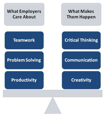 What Employers Care About