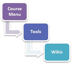 Wikis Tool