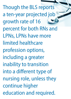 LPN vs RN education and job growth
