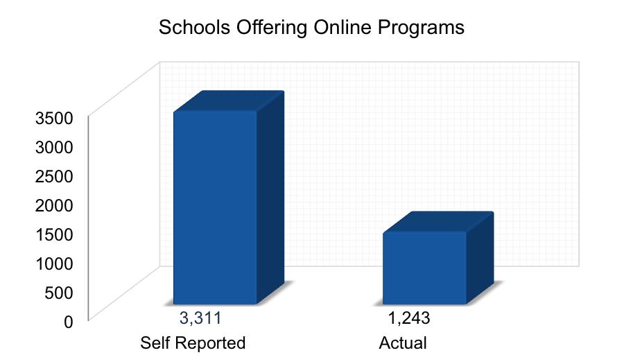Schools Offering Online Programs