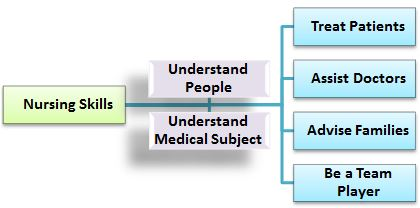 nursing-skills