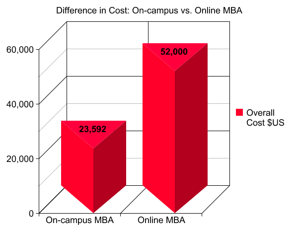 Cost of a Master's Degree: Online vs. On-Campus
