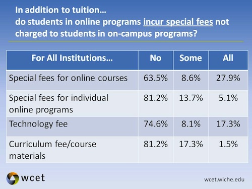 Chart showing some additional fees incurred by online students