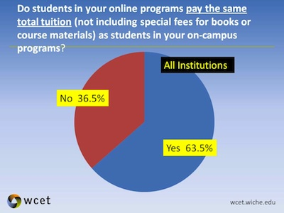 Pie chart showing 63.5% of students pay the same tuition for online and traditional classes